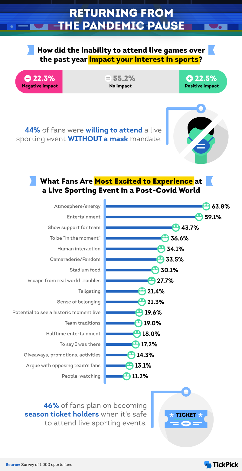 Are fans ready to attend live sporting events?