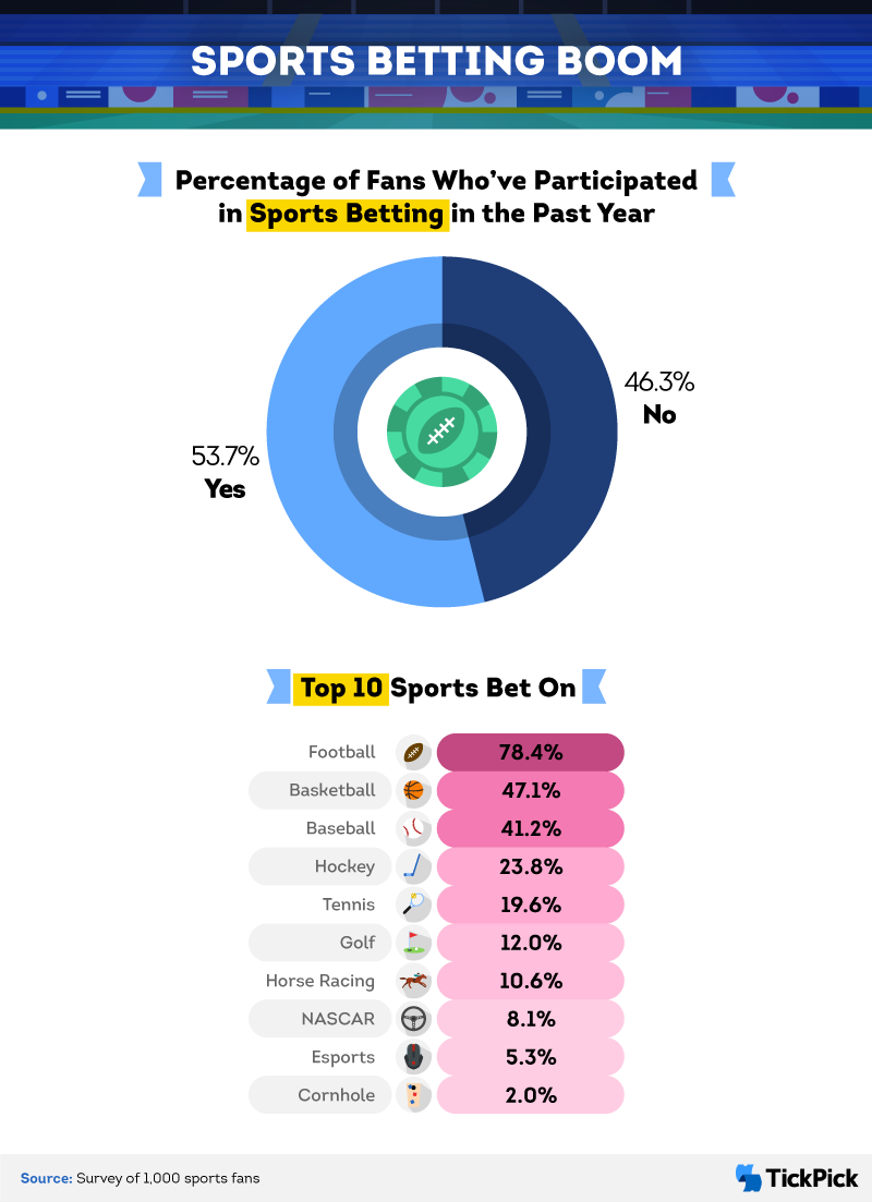 Exploring the rise of sports betting amid the pandemic.
