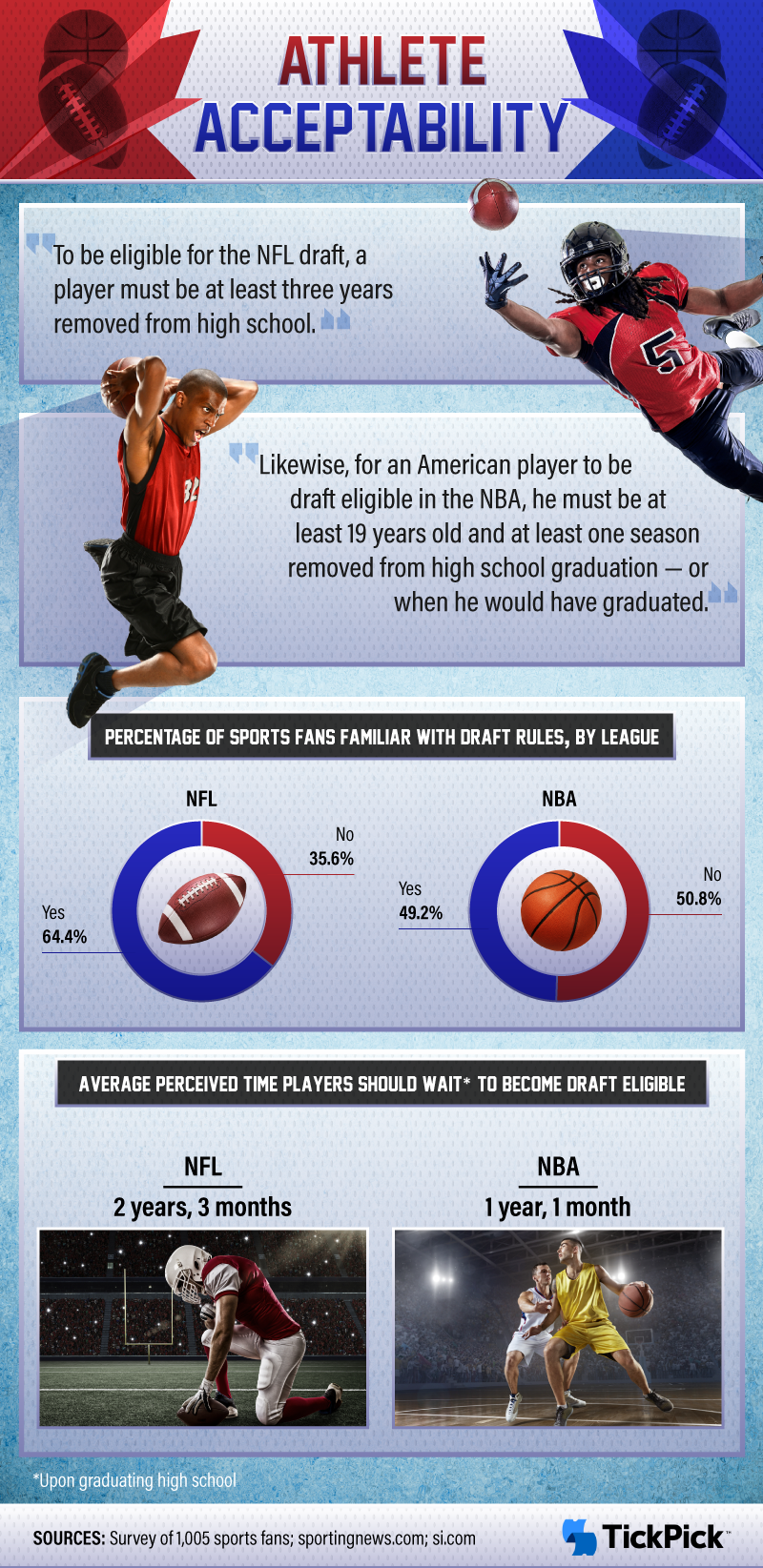 Overview of the NFL and NBA draft rules.