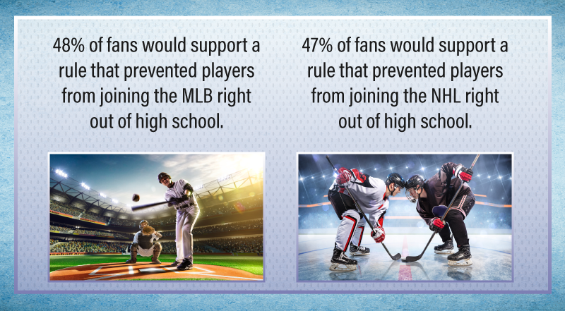 Perceptions of the MLB and NHL draft rule.