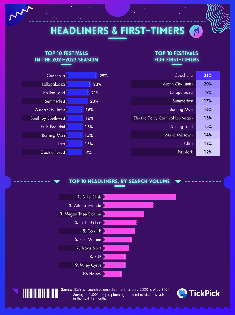 Top artists and data from first timers