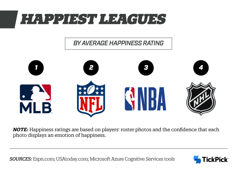 Happiest Leagues
