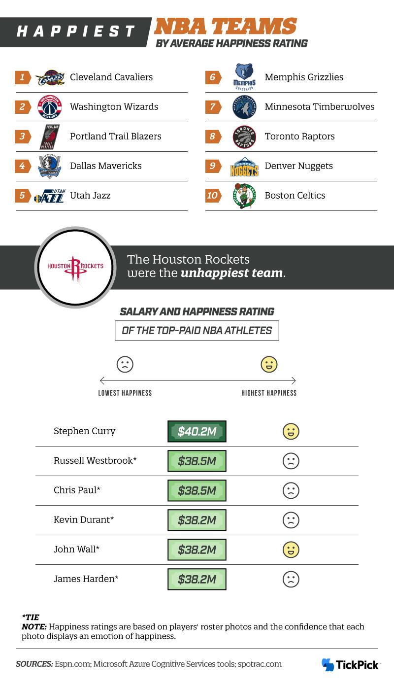 Happiest NBA Teams