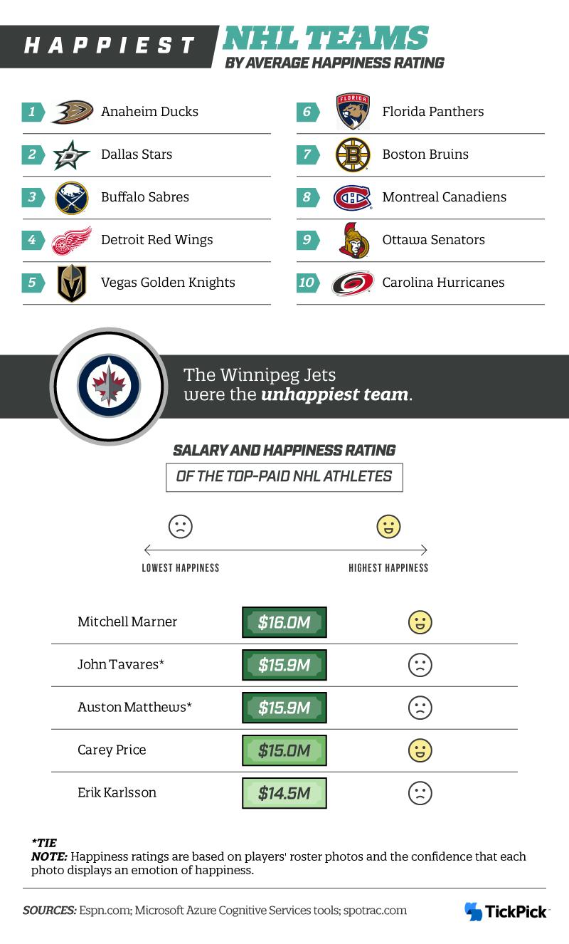 Happiest NHL Teams