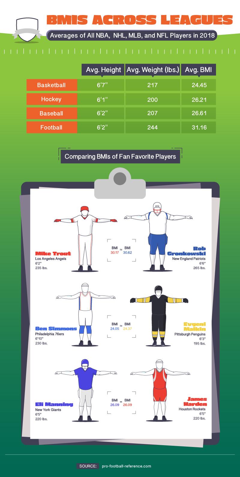 average-bmi-2018-leagues-nfl-nba-nhl-mlb