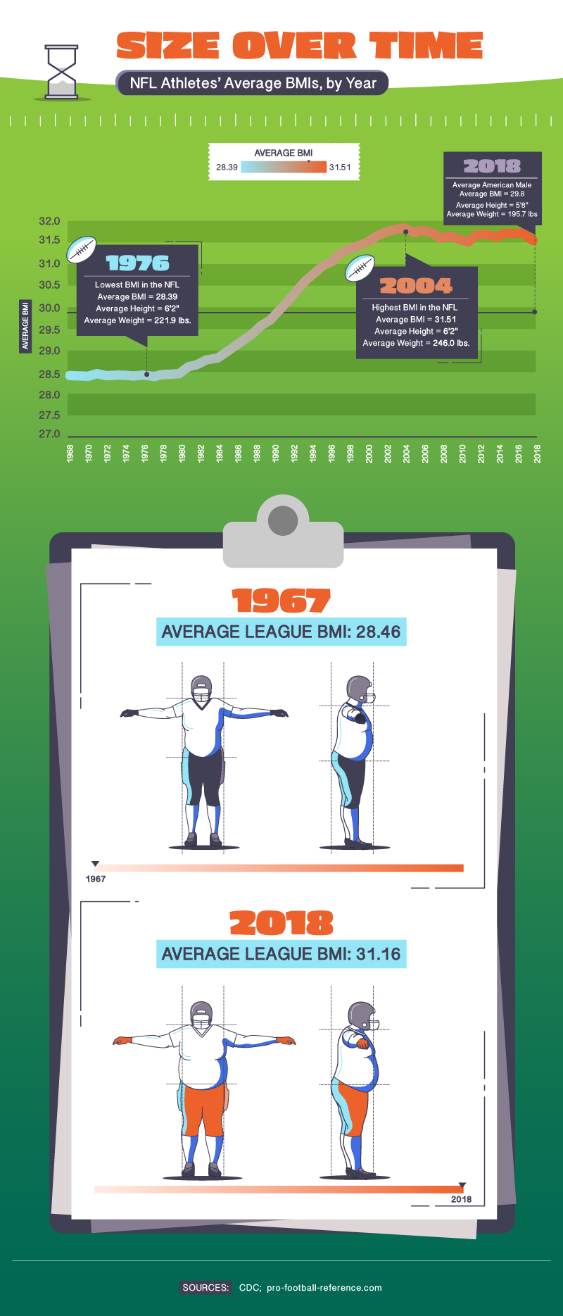 nfl-athlete-average-bmi