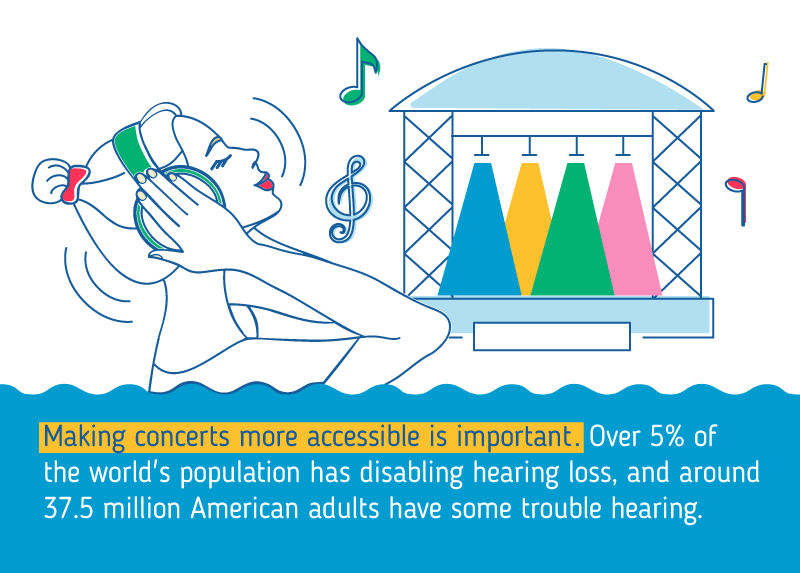 over-5-percent-of-the-worlds-population-has-disabling-hearing-loss-around-37.5-million-americans-have-some-trouble-hearing