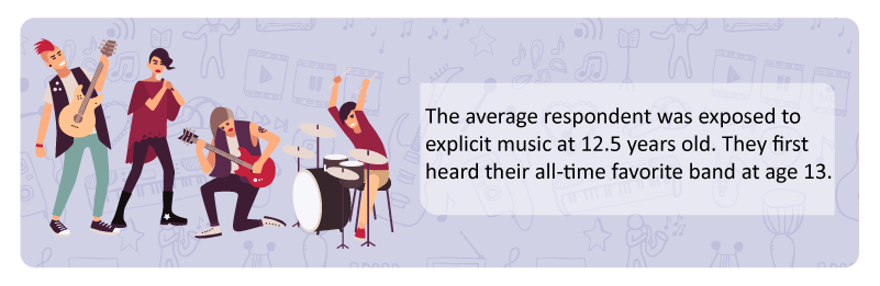 the-average-respondent-was-first-exposed-to-explicit-music-at-13