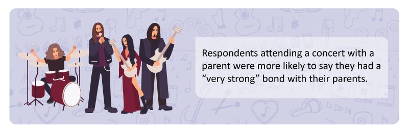 respondents-who-attended-a-concert-with-a-parent-were-more-likely-to-say-they-had-a-very-strong-bond