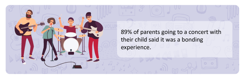 89-percent-said-attending-a-concert-with-a-parent-was-a-bonding-experience
