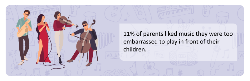 11-percent-of-parents-liked-music-they-were-too-embarrassed-to-play