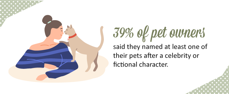 39%-of-pet-owners-said-they-named-at-least-one-of-their-pets-after-a-celebrity-or-fictional-character